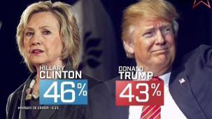 Trump se le acerca a Clinton en los sondeos